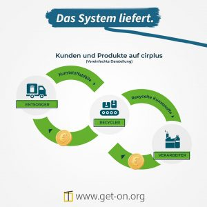 Plattform für Kunststoffabfall