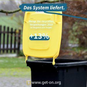 13 Prozent mehr recycelt